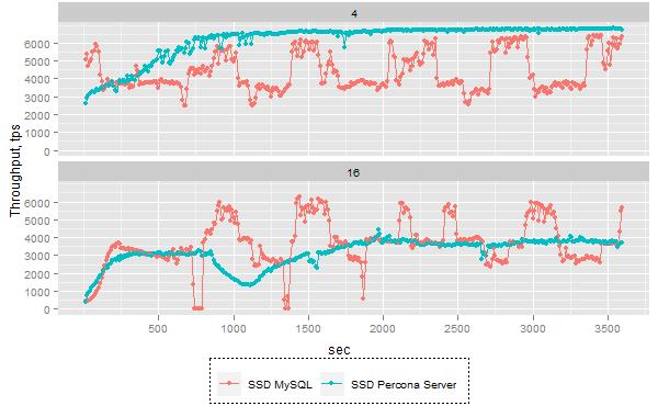Percona Server与MySQL于Interl 320 SSD上的性能对比