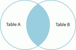 图解SQL的Join