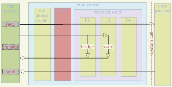 linux网络报文接收发送浅析