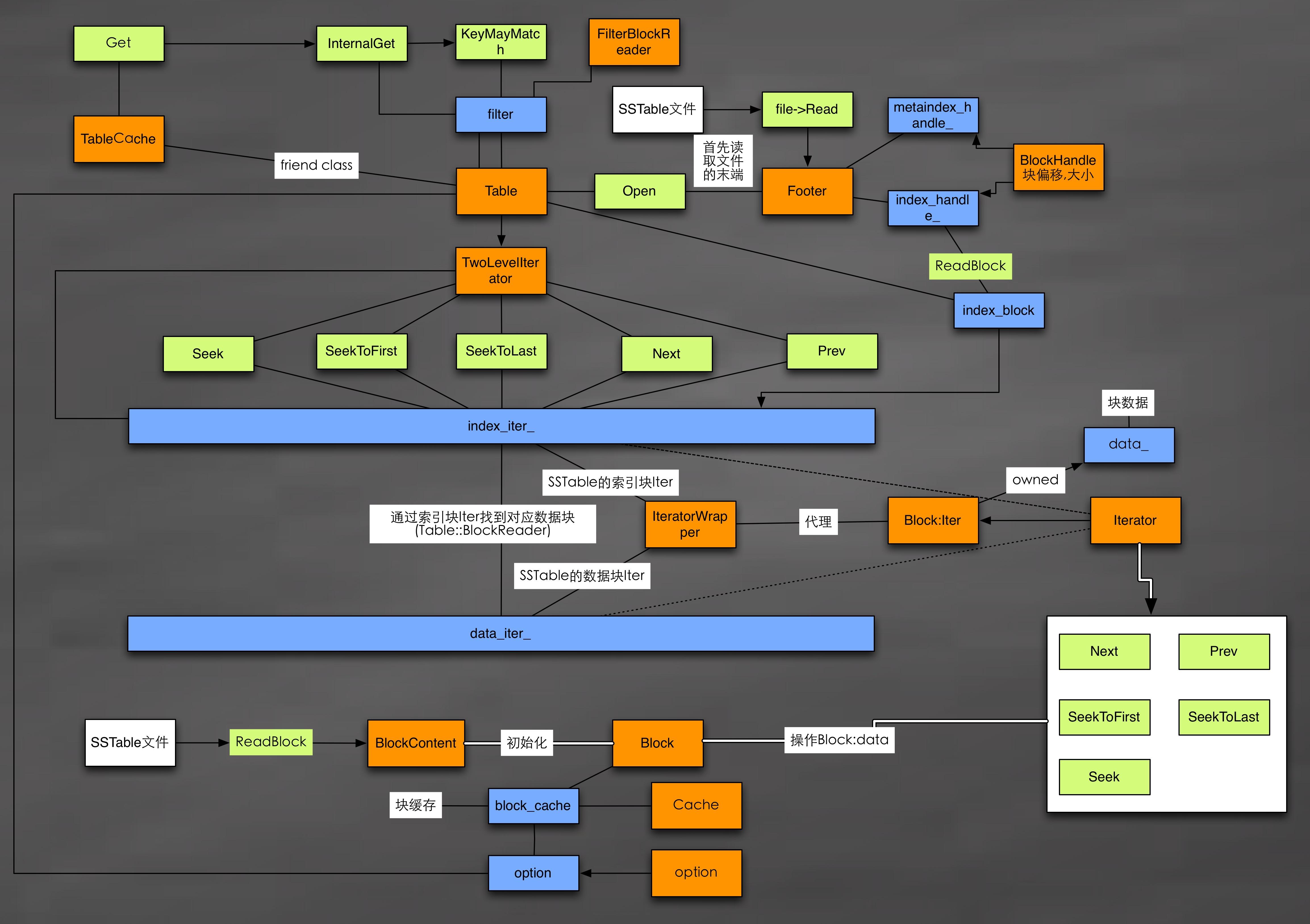 LevelDB关键实现图解