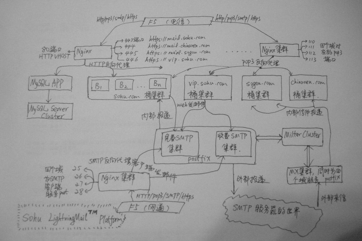 搜狐闪电邮箱的 Nginx/Postfix 使用模式