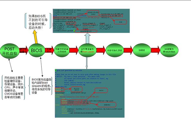 详解linux系统的启动过程及系统初始化 zz