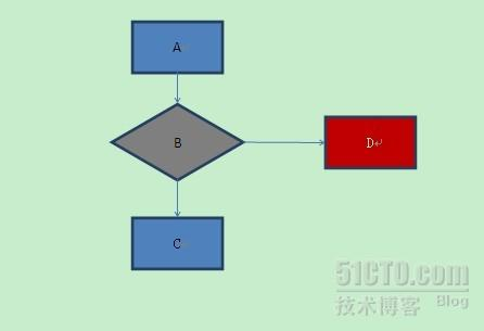 模拟7种网络异常,内存分配异常,磁盘文件异常,程序异常