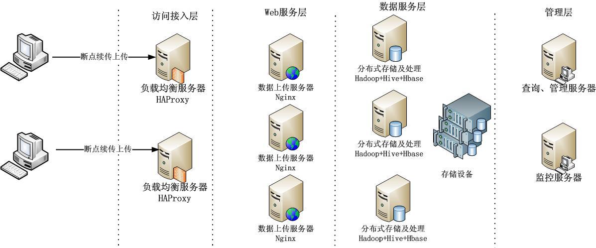 使用Nginx Upload Module及pycurl来实现大文件断点上传