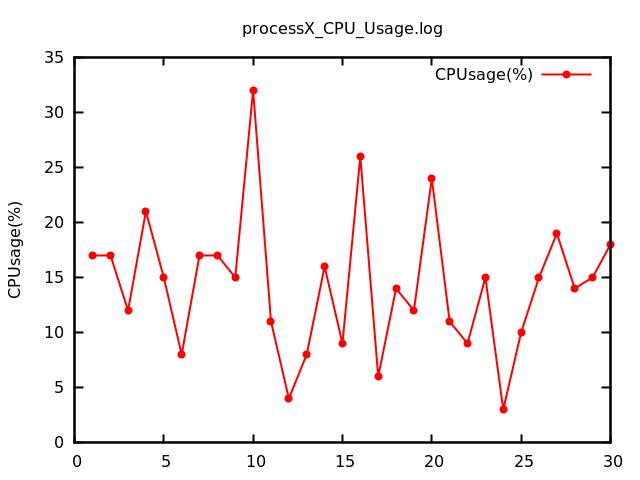 shell脚本利用gnuplot绘制图片