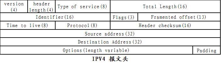 IPV4和IPV6报文头比较