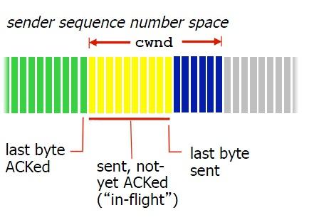 为什么多 TCP 连接分块下载比单连接下载快