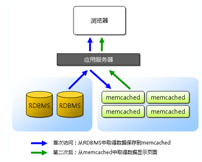 数据库索引原理(2)——MemCached