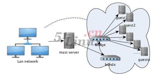 XEN & KVM 下的网络桥接