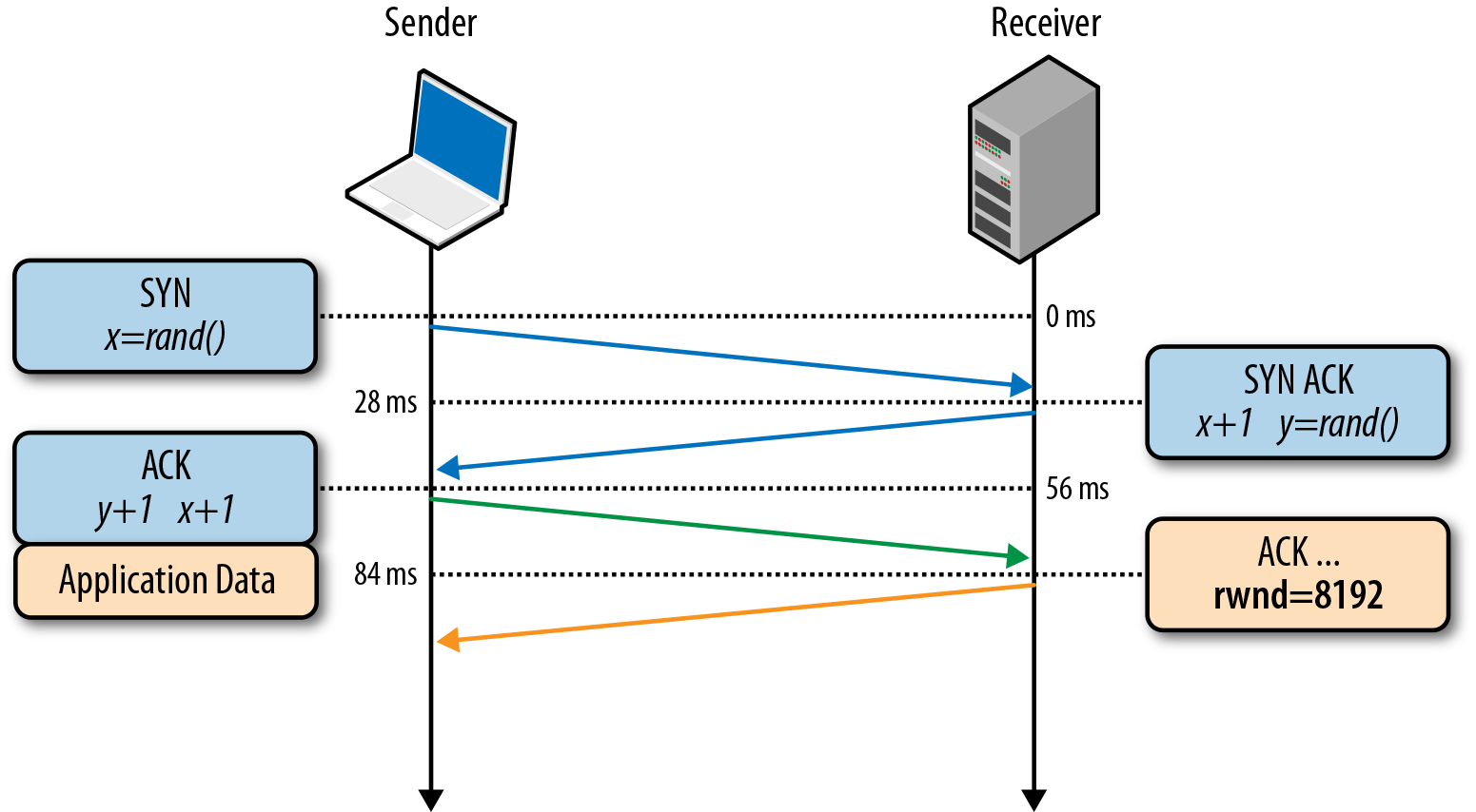 浅谈TCP优化