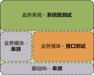 基于WEB UI接口轻量级测试框架及实施方案