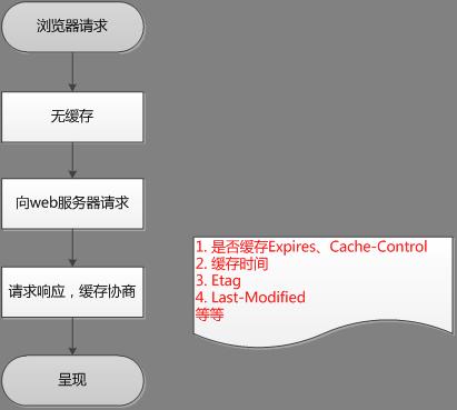 浏览器缓存机制