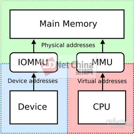 虚拟化 PCI 相关特性
