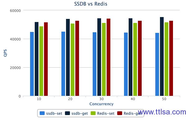 SSDB 替代 Redis