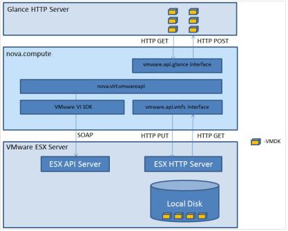 VMware接入Openstack方案分析