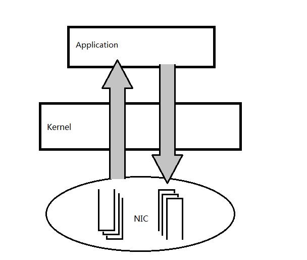 Netmap 高性能网络I/O框架