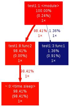 Python Profile 工具性能分析