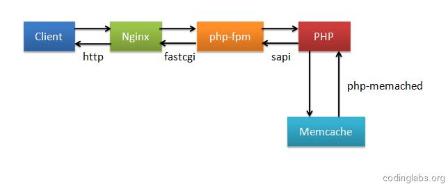 memc-nginx和srcache-nginx模块构建高效透明的缓存机制