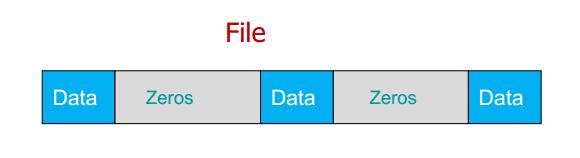 Linux文件空洞与稀疏文件