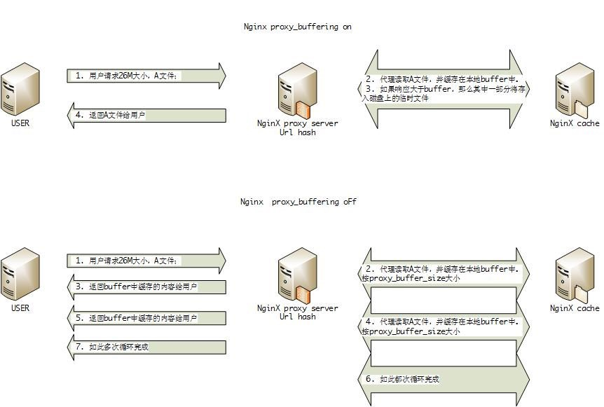 万兆网络环境下的nginx压力测试 (二)