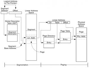 Linux内核地址映射模型