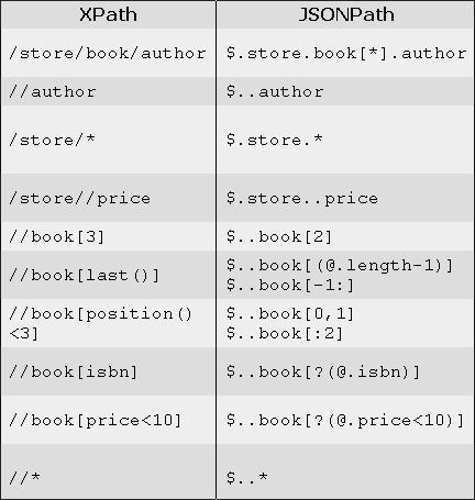 XML和JSON