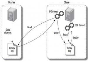 MySQL 主从同步 slave延迟很大 优化方法