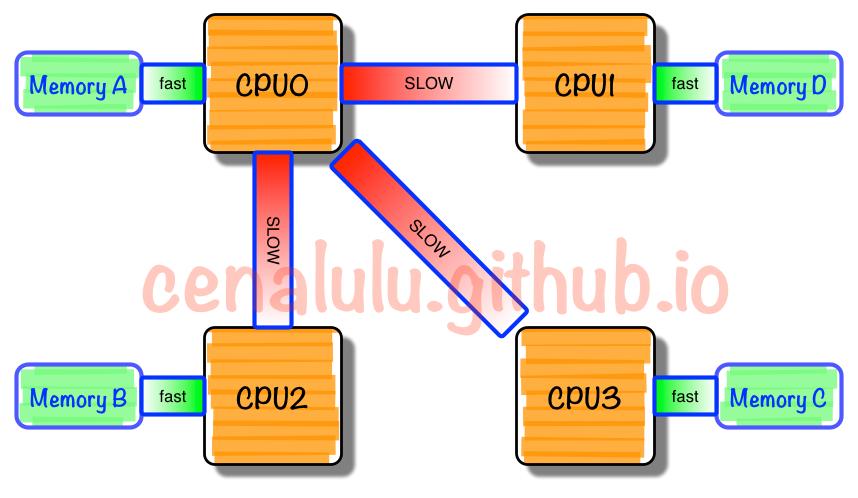 NUMA架构的CPU -- 你真的用好了么?