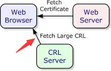 提升TLS 性能30%?谈谈在 Node.JS 上的 OCSP Stapling 实践
