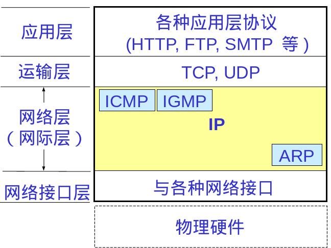 在实践中深入理解IP协议
