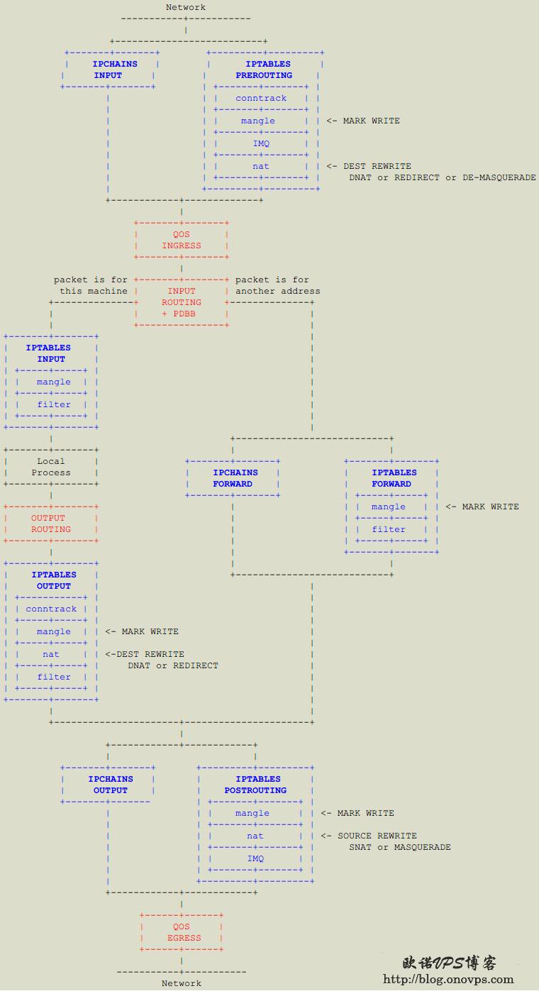 Iptables和TC数据包流程图