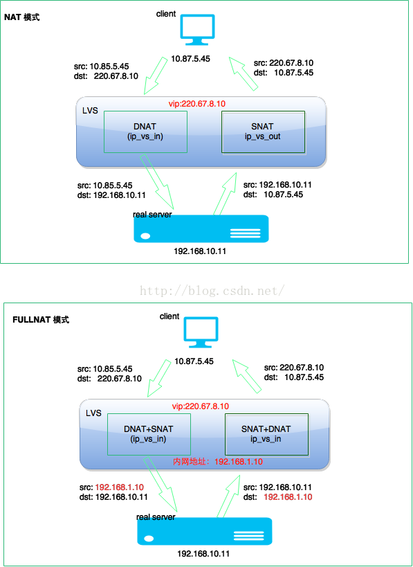lvs 负载均衡fullnat 模式clientip 怎样传递给 realserver