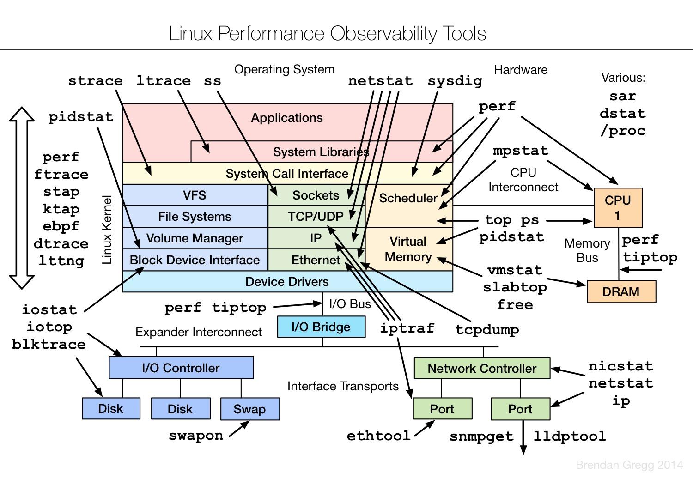 系统性能大牛 Brendan Gregg 分享的 Linux 性能工具