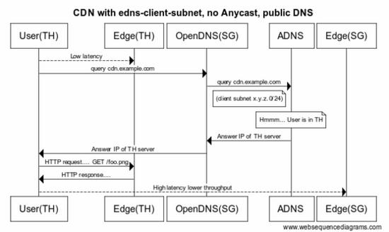 编译bind9支持edns-client-subnet