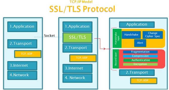 SSL/TLS原理详解