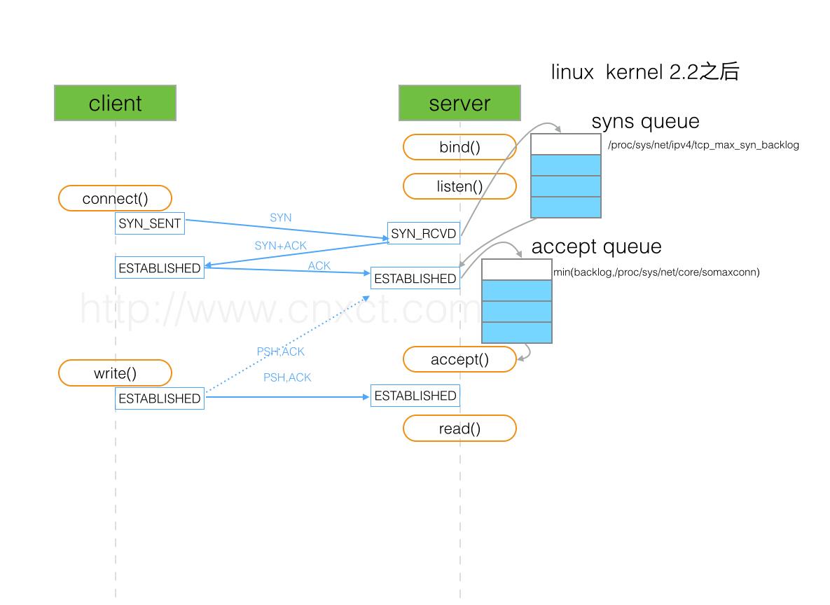 TCP SOCKET中backlog参数的用途是什么?