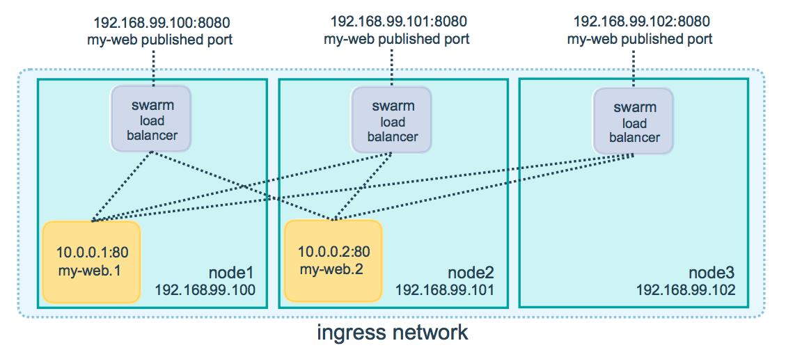 Docker swarm模式