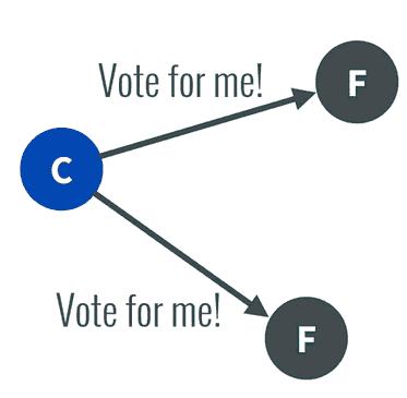 分布式系统的Raft算法
