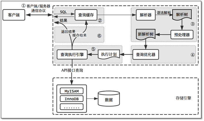 MySQL 性能优化总结