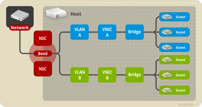 CentOS系统Bonding+VLAN+Bridge配置